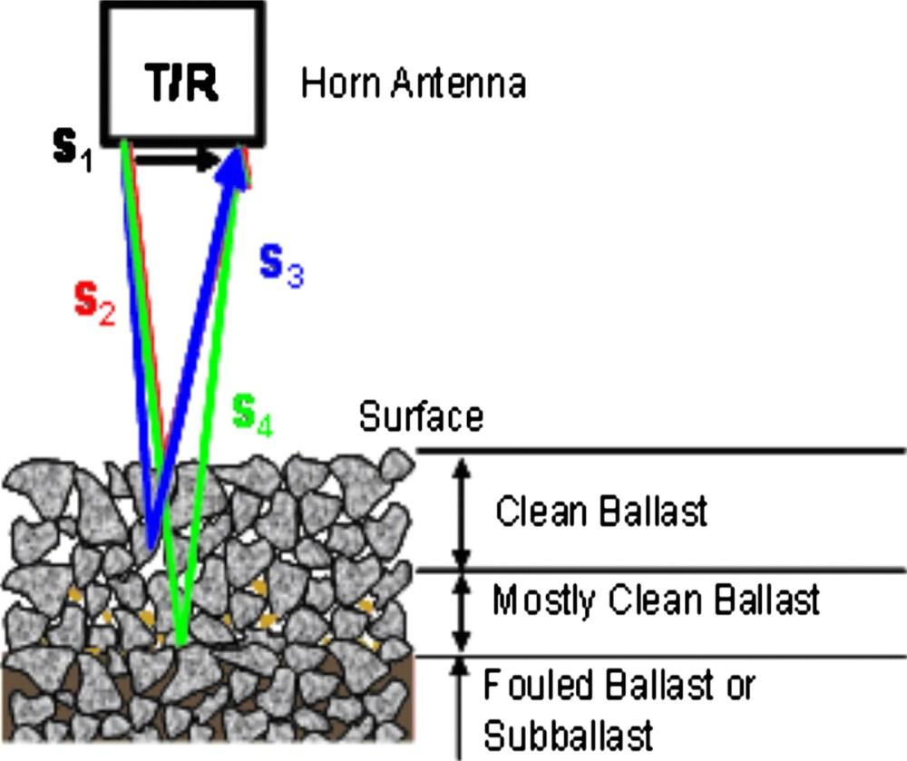 medium resolution of data analysis techniques for gpr used for assessing railroad ballast in high radio frequency environment journal of transportation engineering vol 136