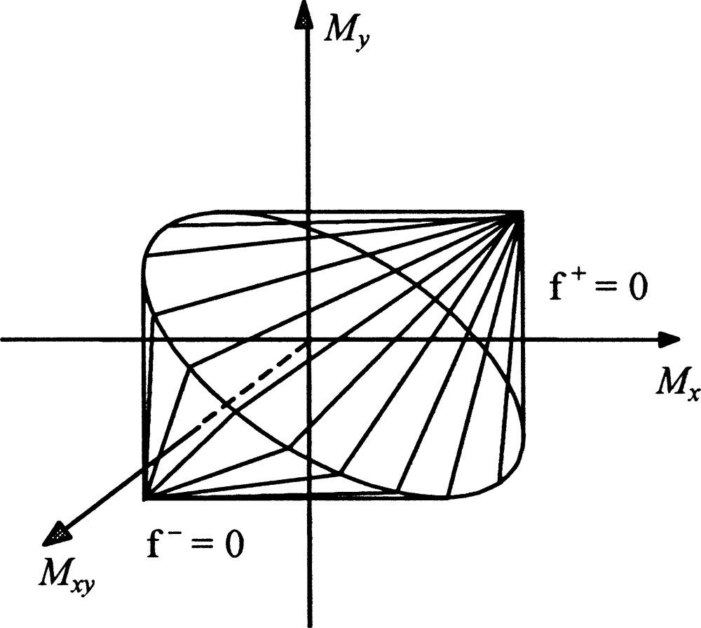 medium resolution of global constitutive model for reinforced concrete plates journal jettum fuse diagram