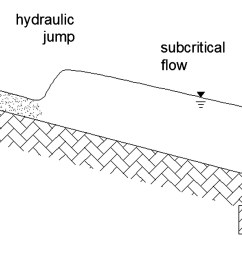 improving the evaluation of slit check dam trapping efficiency by using a 1d unsteady flow numerical model journal of hydraulic engineering vol 140  [ 2100 x 887 Pixel ]