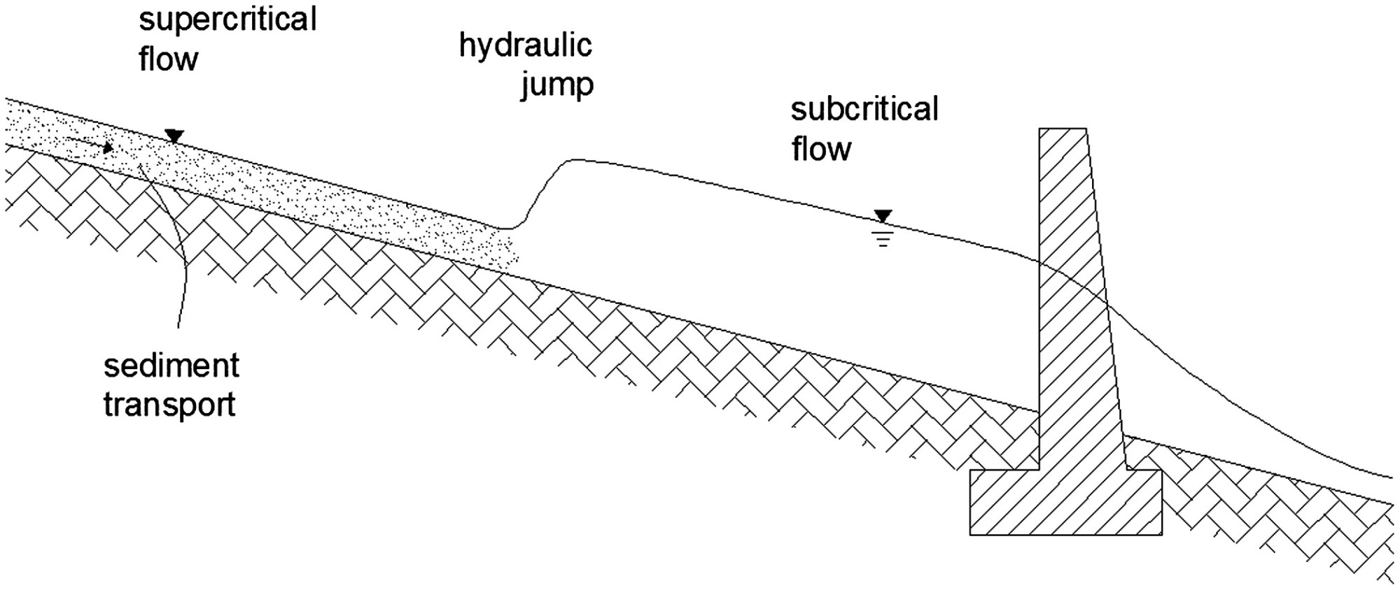 hight resolution of improving the evaluation of slit check dam trapping efficiency by using a 1d unsteady flow numerical model journal of hydraulic engineering vol 140