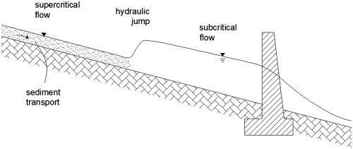 small resolution of improving the evaluation of slit check dam trapping efficiency by using a 1d unsteady flow numerical model journal of hydraulic engineering vol 140