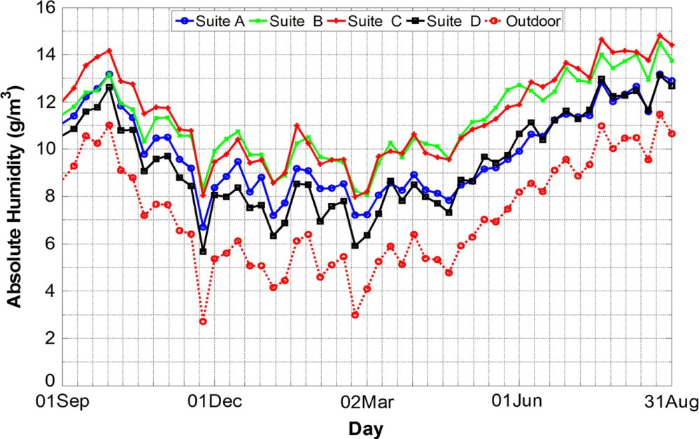 medium resolution of seasonal indoor humidity levels of apartment suites in a mild coastal climate journal of architectural engineering vol 21 no 4