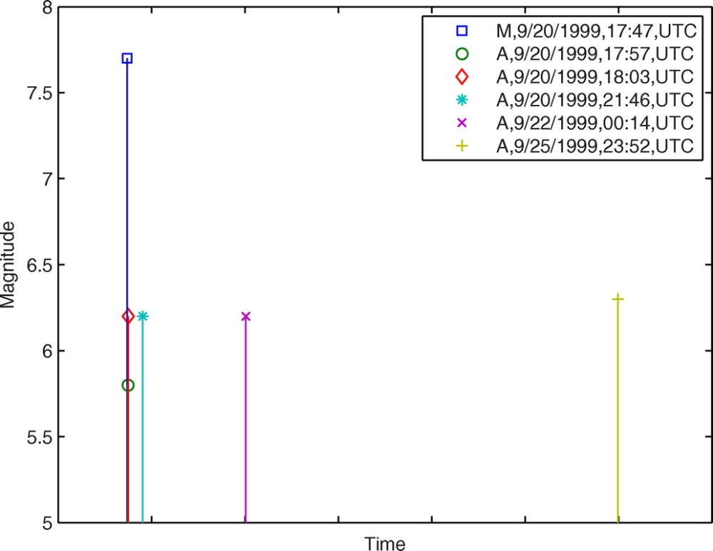 medium resolution of loss estimation of light frame wood construction subjected to mainshock aftershock sequences journal of performance of constructed facilities vol 25