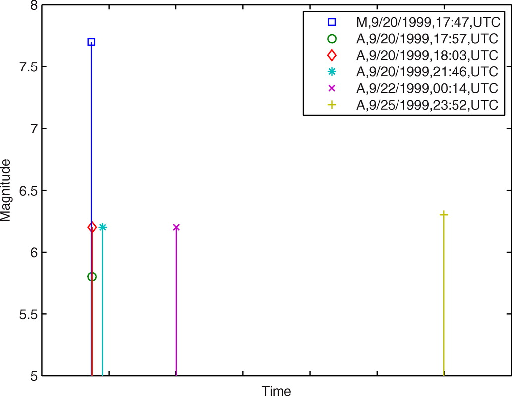 hight resolution of loss estimation of light frame wood construction subjected to mainshock aftershock sequences journal of performance of constructed facilities vol 25