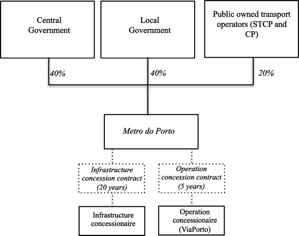 medium resolution of alternative contractual arrangements for urban light rail systems lessons from two case studies journal of construction engineering and management vol