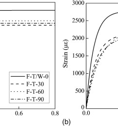 effects of freeze thaw cycles on the behavior of the bond between cfrp plates and concrete substrates journal of composites for construction vol 22  [ 3543 x 1288 Pixel ]