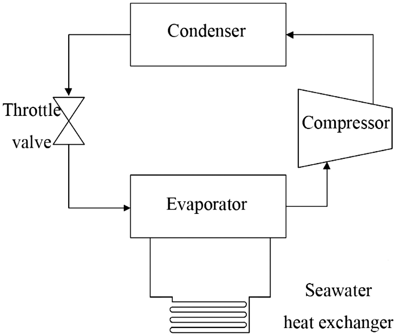 hight resolution of mathematical modeling and performance analysis of seawater heat exchanger in closed loop seawater source heat pump system journal of energy engineering