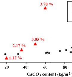 baseline investigation on enzyme induced calcium carbonate precipitation journal of geotechnical and geoenvironmental engineering vol 144 no 11 [ 1506 x 814 Pixel ]