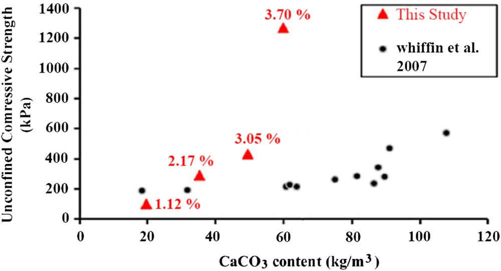 medium resolution of baseline investigation on enzyme induced calcium carbonate precipitation journal of geotechnical and geoenvironmental engineering vol 144 no 11