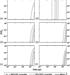 modeling organic contaminant transport through reactive media journal of environmental engineering vol 144 no 9 [ 2008 x 2230 Pixel ]