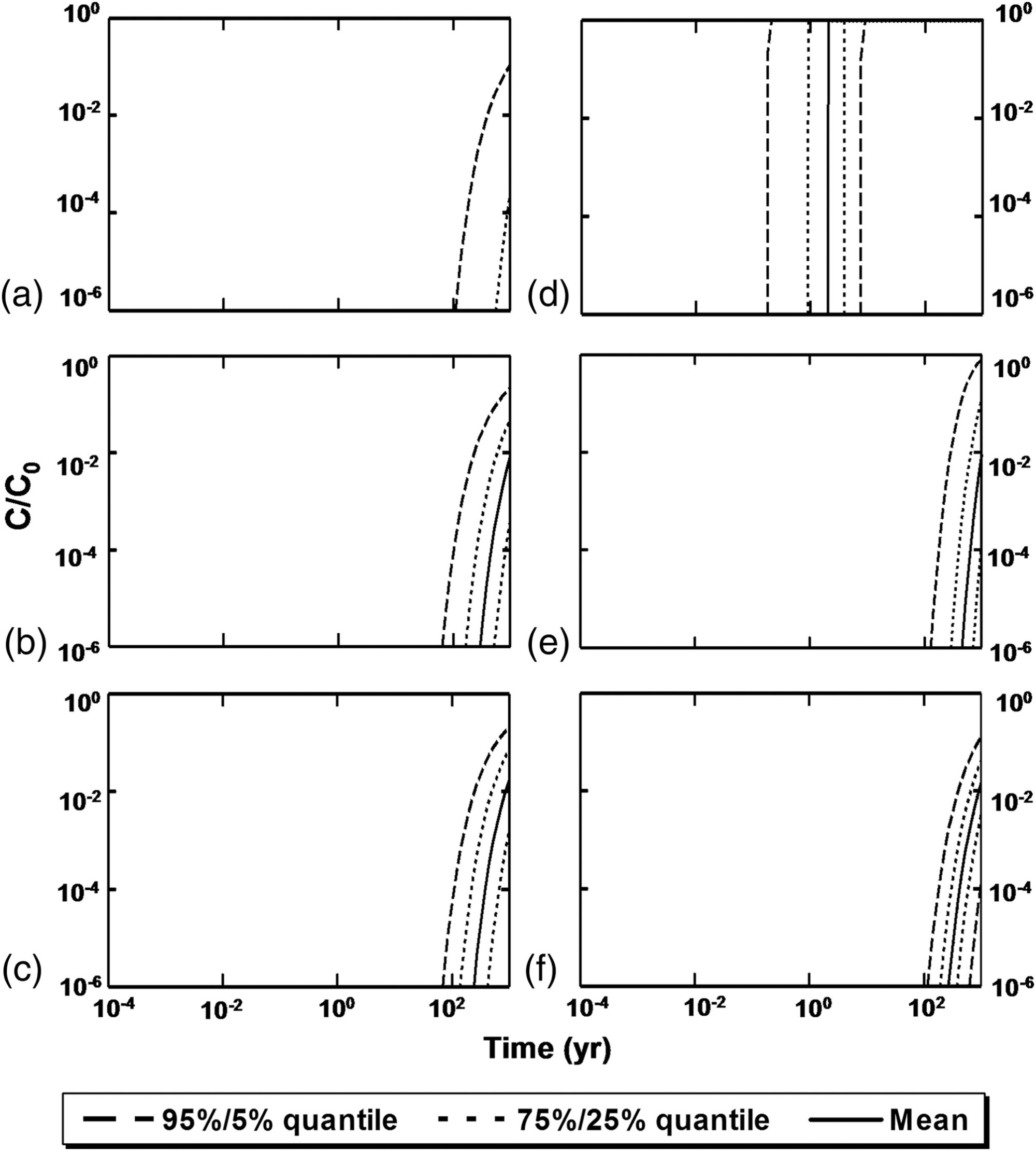hight resolution of modeling organic contaminant transport through reactive media journal of environmental engineering vol 144 no 9