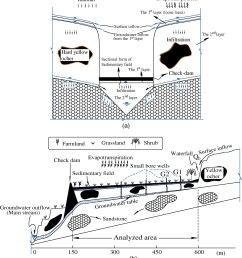 effects of the check dam system on water redistribution in the chinese loess plateau journal of hydrologic engineering vol 18 no 8 [ 1494 x 1637 Pixel ]