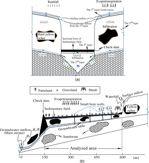 small resolution of effects of the check dam system on water redistribution in the chinese loess plateau journal of hydrologic engineering vol 18 no 8