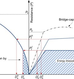 steel fender limitations and improvements for bridge protection in ship collisions journal of bridge engineering vol 20 no 12 [ 1500 x 848 Pixel ]