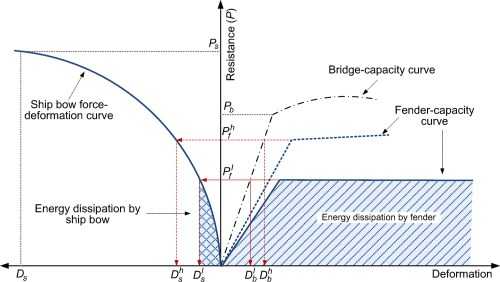 small resolution of steel fender limitations and improvements for bridge protection in ship collisions journal of bridge engineering vol 20 no 12