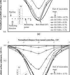 three dimensional centrifuge modeling of ground and pipeline response to tunnel excavation journal of geotechnical and geoenvironmental engineering vol  [ 1037 x 1690 Pixel ]