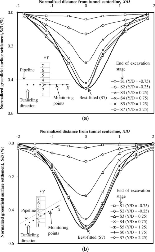 small resolution of three dimensional centrifuge modeling of ground and pipeline response to tunnel excavation journal of geotechnical and geoenvironmental engineering vol