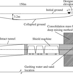 application of liquid nitrogen freezing to recovery of a collapsed shield tunnel journal of performance of constructed facilities vol 28 no 4 [ 1551 x 795 Pixel ]