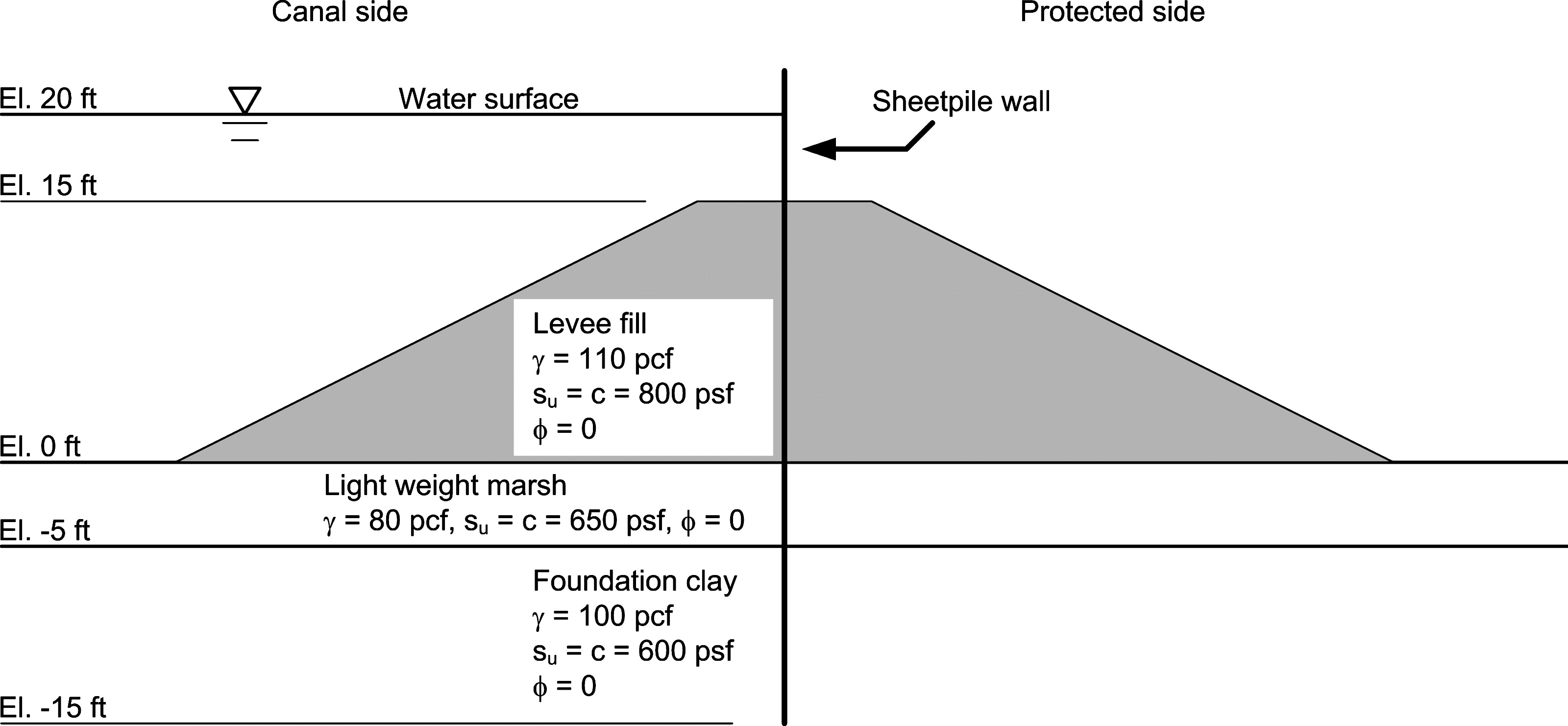 levee cross section diagram 8 pin relay base analysis of the stability i walls with gaps between wall and fill journal geotechnical geoenvironmental engineering vol 134
