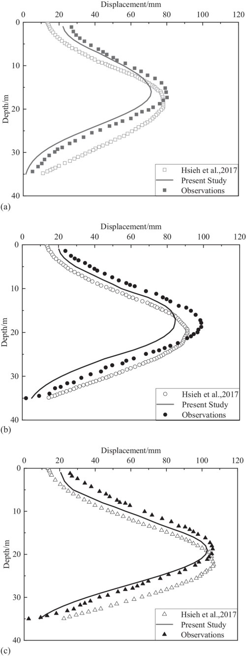 small resolution of lateral displacement and internal force in diaphragm walls based on principle of minimum potential energy international journal of geomechanics vol 19