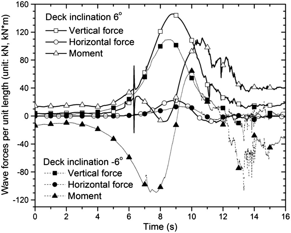 medium resolution of wave forces on biloxi bay bridge decks with inclinations under solitary waves journal of performance of constructed facilities vol 29 no 6