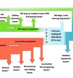 hybrid train power with diesel locomotive and slug car based flywheels for nox and fuel reduction journal of energy engineering vol 138 no 4 [ 1640 x 1041 Pixel ]