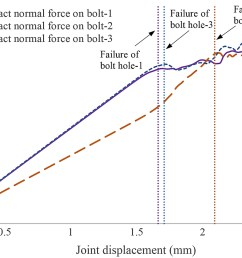 effects of laminate thickness and tapering on the behavior of frp composite multibolt joints journal of aerospace engineering vol 32 no 2 [ 2088 x 1242 Pixel ]