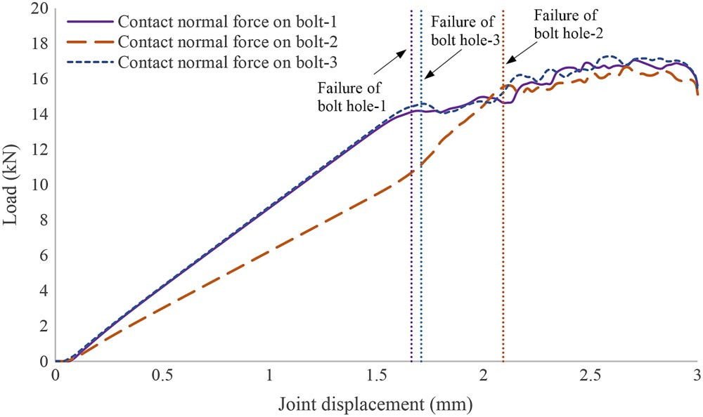 medium resolution of effects of laminate thickness and tapering on the behavior of frp composite multibolt joints journal of aerospace engineering vol 32 no 2