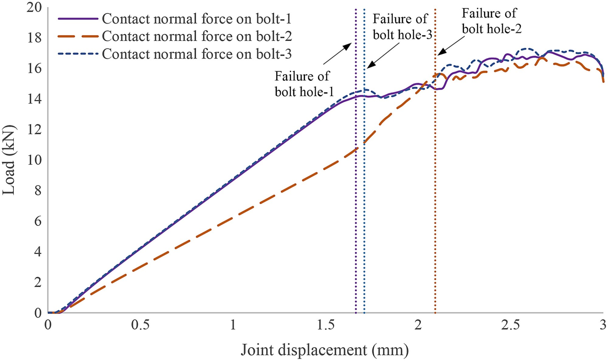 hight resolution of effects of laminate thickness and tapering on the behavior of frp composite multibolt joints journal of aerospace engineering vol 32 no 2
