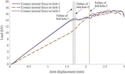 small resolution of effects of laminate thickness and tapering on the behavior of frp composite multibolt joints journal of aerospace engineering vol 32 no 2