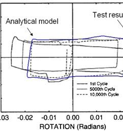 nonlinear seismic response and parametric examination of horizontally curved steel bridges using 3d computational models journal of bridge engineering  [ 1793 x 1315 Pixel ]