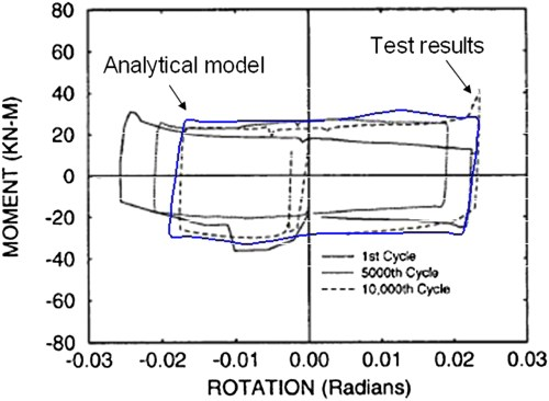 small resolution of nonlinear seismic response and parametric examination of horizontally curved steel bridges using 3d computational models journal of bridge engineering
