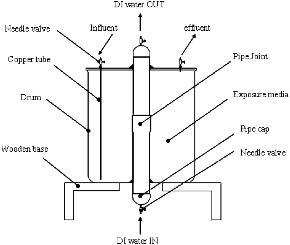 medium resolution of permeation of petroleum based hydrocarbons through pvc pipe joints with rieber gasket systems journal of environmental engineering vol 137 no 12
