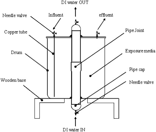 small resolution of permeation of petroleum based hydrocarbons through pvc pipe joints with rieber gasket systems journal of environmental engineering vol 137 no 12