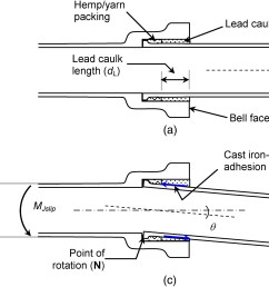 performance of cast iron pipe bell spigot joints subjected to overburden pressure and ground movement journal of pipeline systems engineering and practice  [ 2926 x 1754 Pixel ]