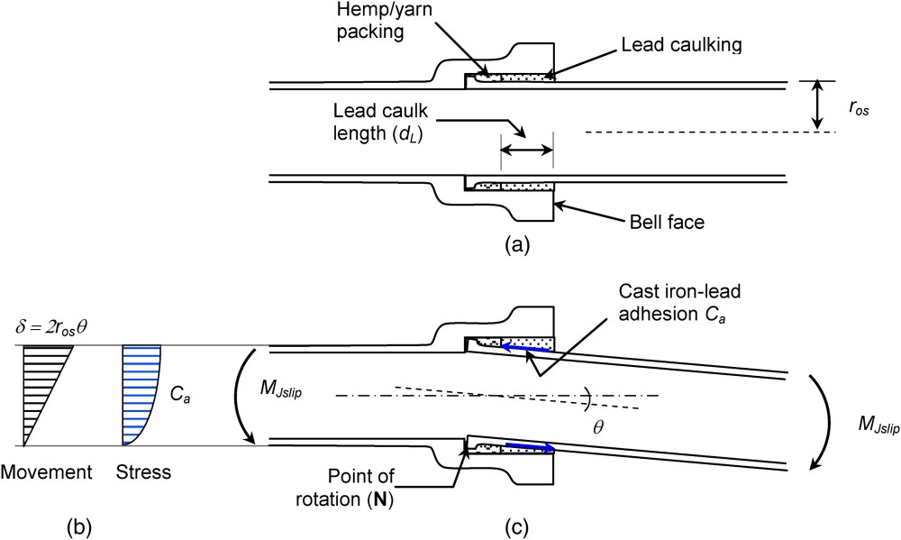medium resolution of performance of cast iron pipe bell spigot joints subjected to overburden pressure and ground movement journal of pipeline systems engineering and practice