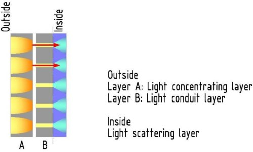 small resolution of sunlight permeability of translucent concrete panels as a building envelope journal of architectural engineering vol 24 no 3