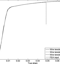 experimental and numerical evaluation of unbonded posttensioning tendons subjected to wire breaks journal of bridge engineering vol 21 no 10 [ 2800 x 2274 Pixel ]
