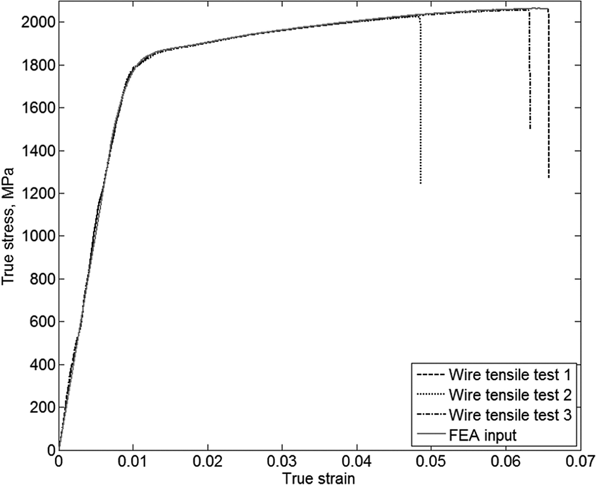 hight resolution of experimental and numerical evaluation of unbonded posttensioning tendons subjected to wire breaks journal of bridge engineering vol 21 no 10