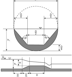 improvements in flow rate measurements by flumes journal of hydraulic engineering vol 138 no 8 [ 2080 x 2323 Pixel ]