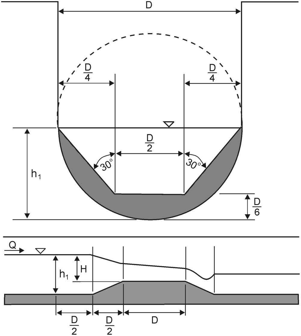medium resolution of improvements in flow rate measurements by flumes journal of hydraulic engineering vol 138 no 8