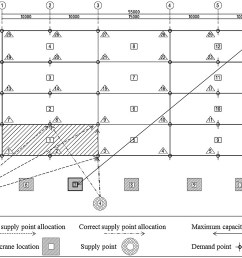 location optimization of tower crane and allocation of material supply points in a construction site considering operating and rental costs journal of  [ 2893 x 2128 Pixel ]