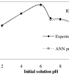 kinetic data analysis by mlr and ann models for phenol attenuation in peat soil international journal of geomechanics vol 17 no 6 [ 2397 x 1320 Pixel ]