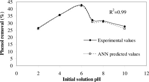 small resolution of kinetic data analysis by mlr and ann models for phenol attenuation in peat soil international journal of geomechanics vol 17 no 6
