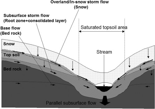small resolution of role of snow in runoff processes in a subalpine hillslope field study in the ward creek watershed lake tahoe california during 2000 and 2001 water years
