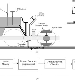 neural network based intelligent compaction analyzer for estimating compaction quality of hot asphalt mixes journal of construction engineering and  [ 3313 x 2473 Pixel ]