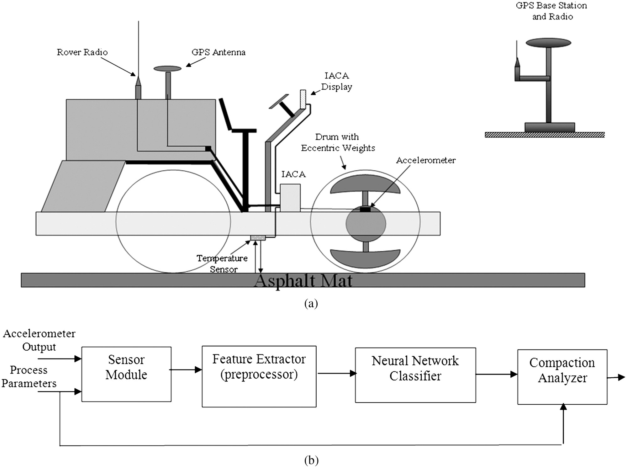 hight resolution of neural network based intelligent compaction analyzer for estimating compaction quality of hot asphalt mixes journal of construction engineering and