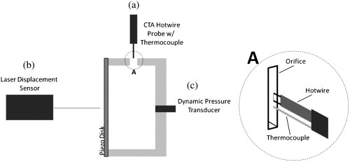 small resolution of achieving a high speed and momentum synthetic jet actuator journal of aerospace engineering vol 29 no 2