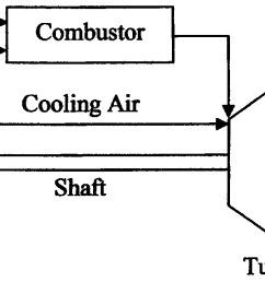 simplified performance model of gas turbine combined cycle systems journal of energy engineering vol 133 no 2 [ 1500 x 638 Pixel ]