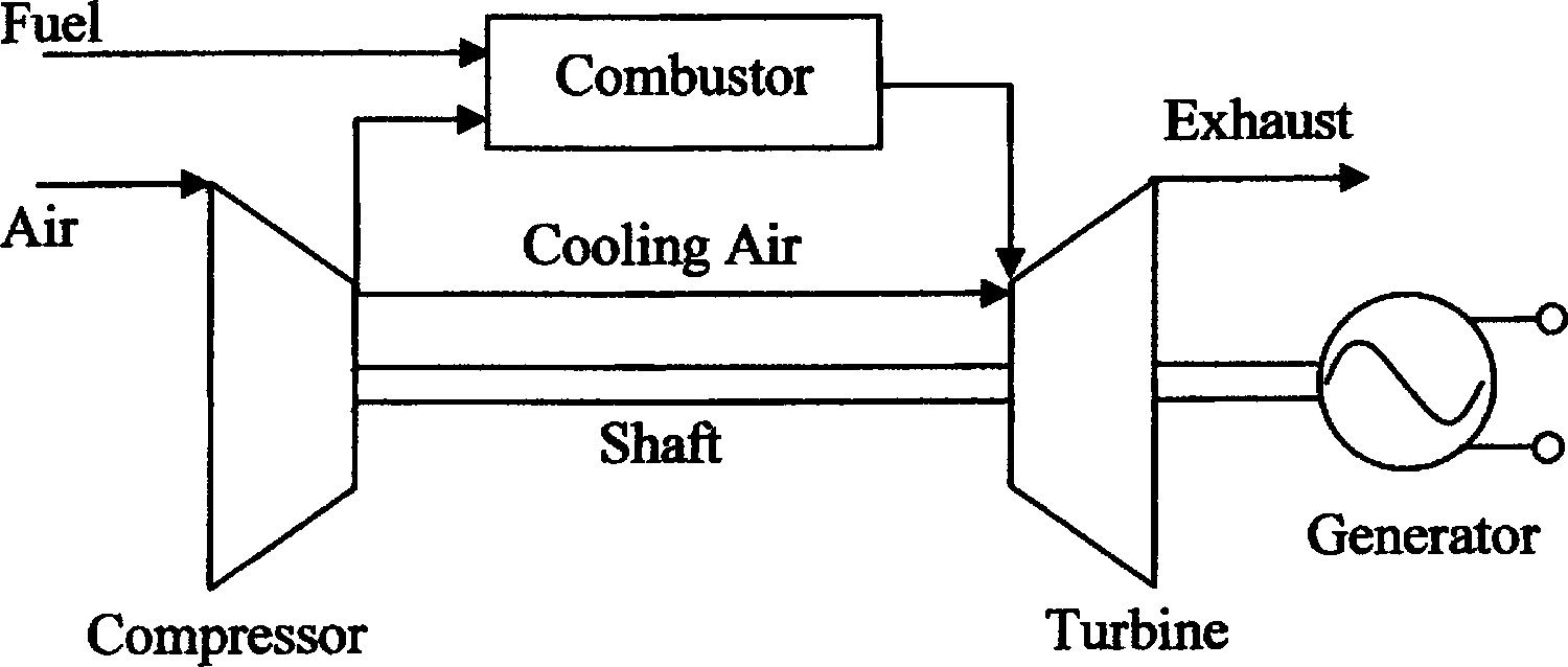 hight resolution of simplified performance model of gas turbine combined cycle systems journal of energy engineering vol 133 no 2